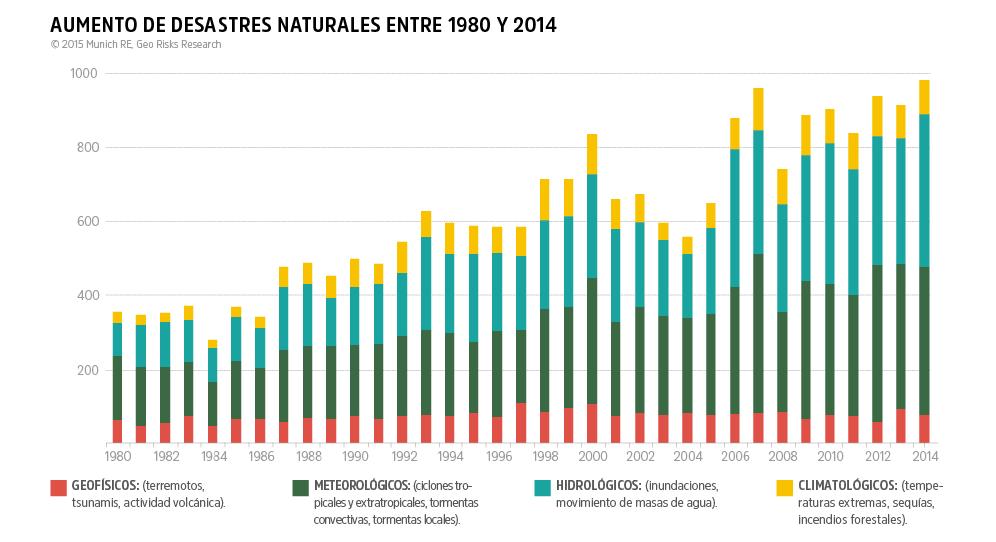 Los desastres naturales en el tiempo (1890-2014)